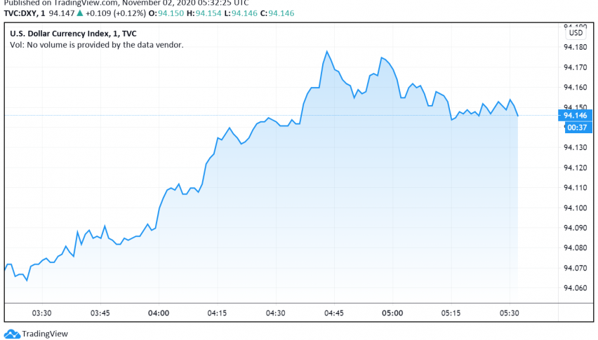 US Dollar Steady, Supported by Rise in Cases and Lockdowns