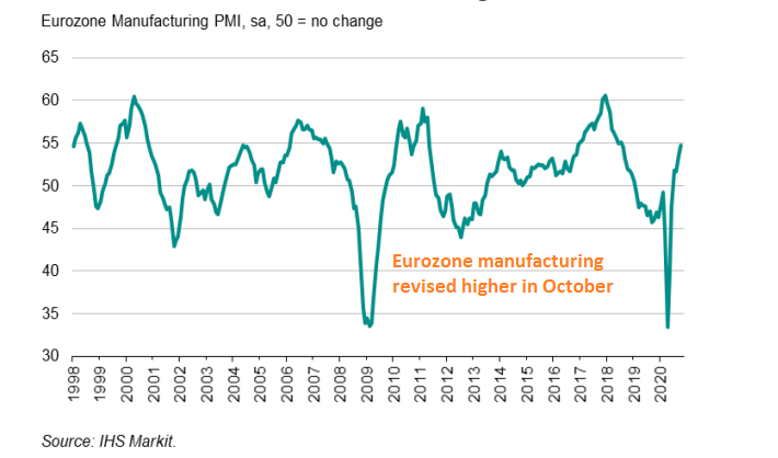 Manufacturing keeps improving in Europe