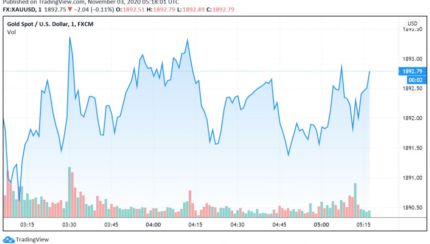 Gold Weakens as Markets Cautiously Await Presidential Election's Results