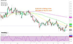 The retrace higher is complete for EUR/CHF