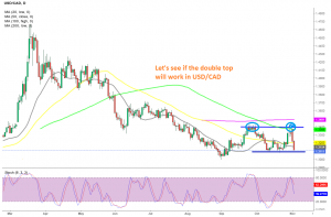 1.31 has to go in USD/CAD for the double top pattern to work