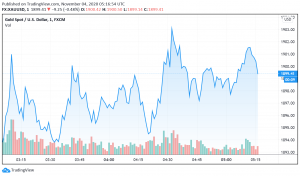 Gold Steady as Market Await Results of Presidential Elections