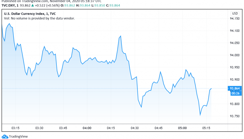 US Dollar Stays Strong as Focus Turns to Election Results