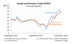The trade deficit cooled off in September though