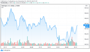 Gold Supported by Uncertain Outcome of US Presidential Elections