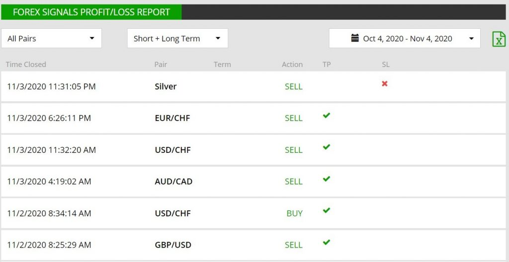 Forex Signal Profit Loss Report