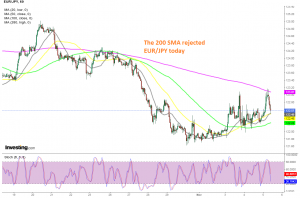 The 20 SMA is acting as support now on the H1 chart