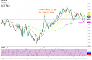The trend has turned bearish for EUR/JPY