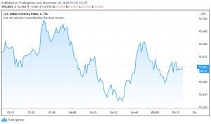 US Dollar Steady After Strengthening on News of Pfizer's Vaccine