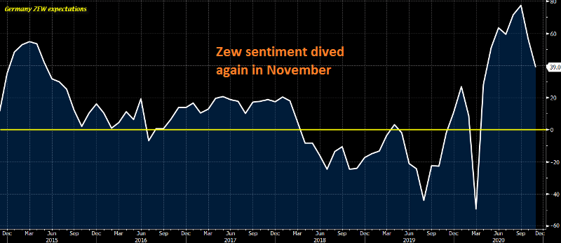 The economic sentiment is deteriorating fast in Europe