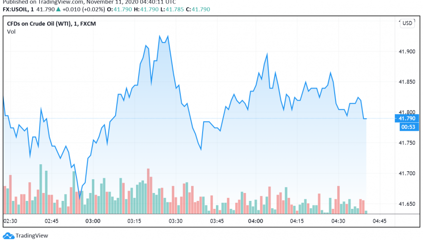 WTI Crude Oil Strengthens as US Crude Inventories Post Greater Decline