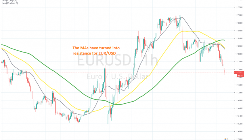 The trend reversal i confirmed when MAs turn from support into resistance