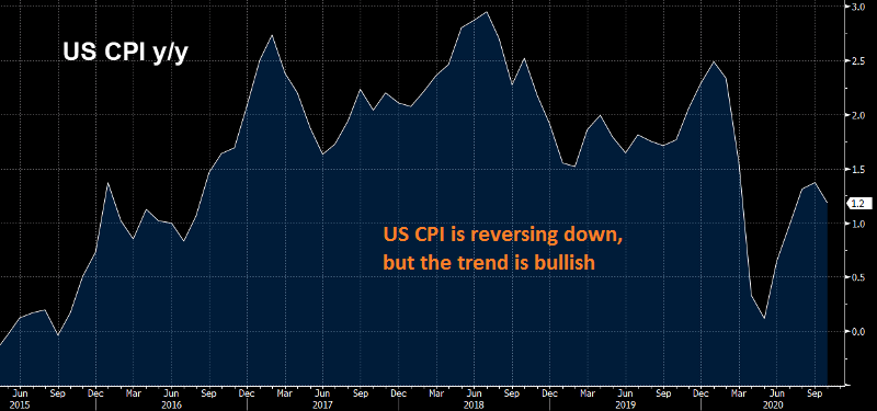 US CPI is cooling off
