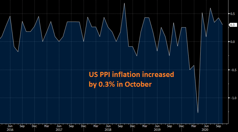 Inflation remains positive in the US at least