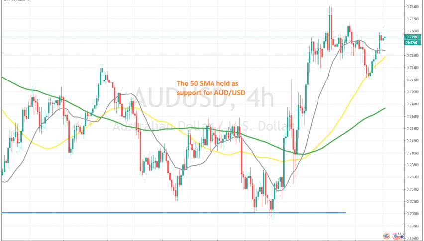 AUD/USD remains bullish after the RBA comments today