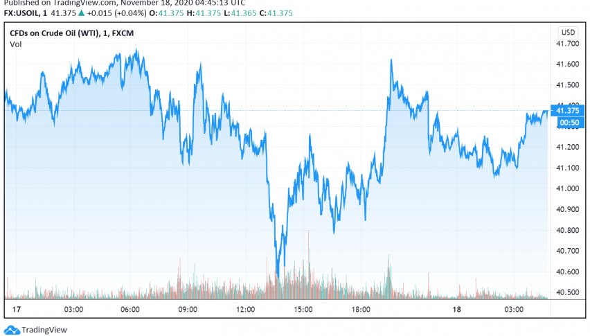 WTI Crude Oil Weakens as API Reports Higher Build in Stockpiles