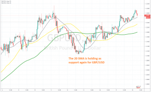 Will we see another bounce off the 20 SMA?