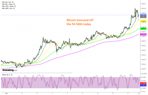 The pullback seems to have ended already for Bitcoin