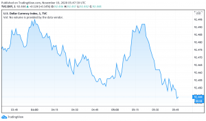 Spike in Coronavirus Cases, Weak Economic Data Keep US Dollar Bearish
