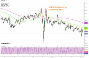 The 50 SMA is providing resistance for USD/JPY now