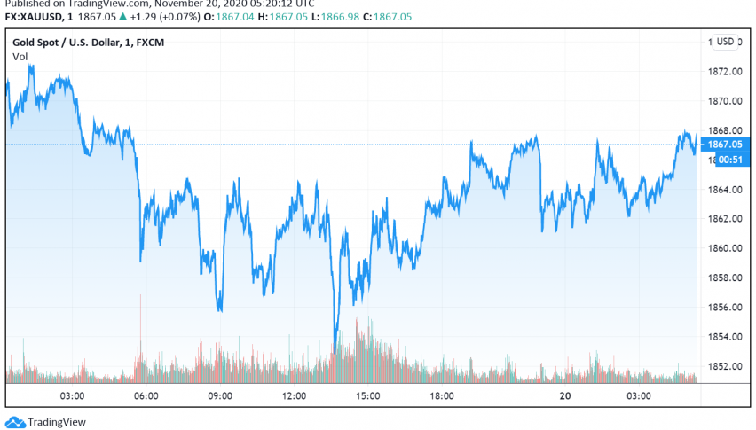 Gold Dips as Markets Focus on Uncertainty Around US Stimulus