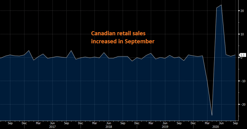The restrictions hadn't hit the economy yet in September