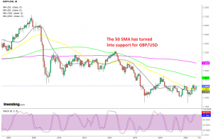 The price bounced off the 50 SMA this month