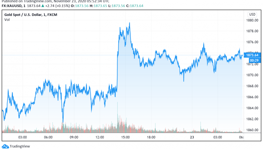 Gold Gains as Dollar Dips, Hopes For More Stimulus in US Support