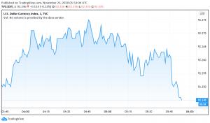 US Dollar Trades Cautious - Vaccine Optimism Offset by Pandemic's Economic Impact