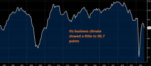 Business climate is a lot better now than in April