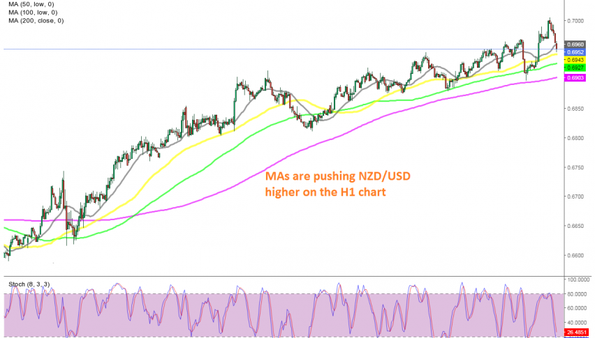 The trend remains pretty bullish for this pair