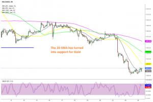 How far will Gold retrace up before turning bearish again?