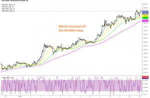 The bullish momentum continues for Bitcoin