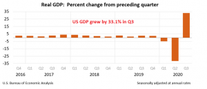 US economy is continuing the recovery, unlike in Europe