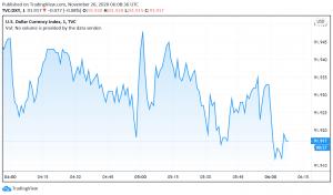 Vaccine Optimism and Weak Economic Data Pressure US Dollar