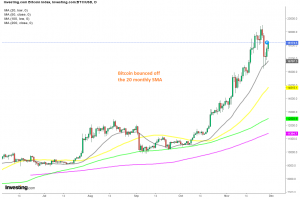 A bullish reversing pattern is playing out in Bitcoin