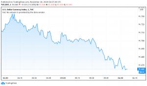 US Dollar Weakens Amid Vaccine Optimism, Possibility of More Stimulus