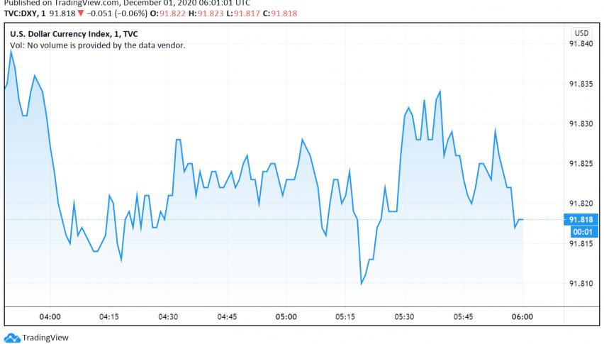 US Dollar Dips as Risk Appetite Improves, More Monetary Easing Awaited