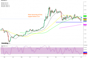 Let's see if the MAs will hold as resistance