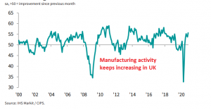 At least the manufacturing sector is holding up
