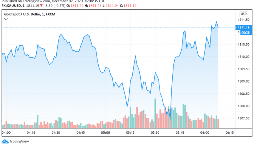 Market Sentiment Weakens Gold, But Fiscal Stimulus Hopes Support