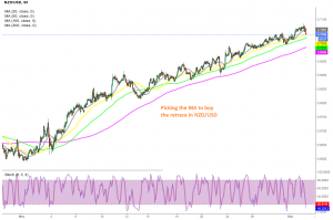 Is the pullback complete at the 50 SMA or should we wait for the 100 SMA?