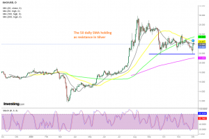 A bearish reversing chart pattern has formed