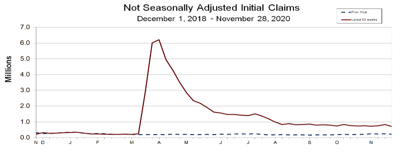The trend continues to decline for jobless claims