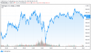 US Fiscal Stimulus Hopes, Pfizer's Supply Chain Challenges Send Gold Higher