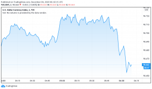 US Dollar Weakens as Risk Sentiment in Markets Improves
