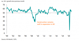 The UK economy has been weakening in the last three months after it rebounded in summer, following the flash crash in spring during lock-downs. Although, it is holding up much better than in Europe, as most sectors remain in expansion while in Europe services and construction have fallen in deep recession again. Today's construction reports from UK and Germany show the difference, with the activity expanding in November in Britain, while in Germany this sector remains deep in contraction. If it wasn't for the Brexit process, [[EUR/GBP]] should be on a strong bearish trend, but forex trading is not that straightforward nowadays, with everything that has been going on this year.   UK November Construction Report November construction PMI 54.7 vs 52.0 expected October construction was PMI 53.1 points UK construction activity surprised to the upside last month, as new order growth sees its fastest rise since October 2014. Home-building remains the best performing sub-sector while civil engineering work also returned to growth in November. The rebound after the drop in October is at least a minor positive signal for the UK economy. Markit notes that: