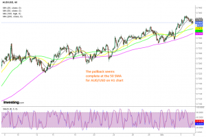 Will we see a bounce off the 50 SMA today?