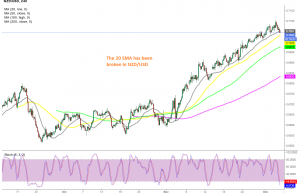 Let's see if the 50 SMA will hold a support on the H4 chart