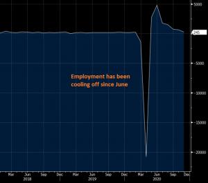 245k new jobs/month is still a decent level